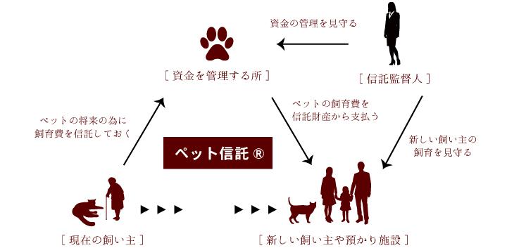 ペット信託の仕組み